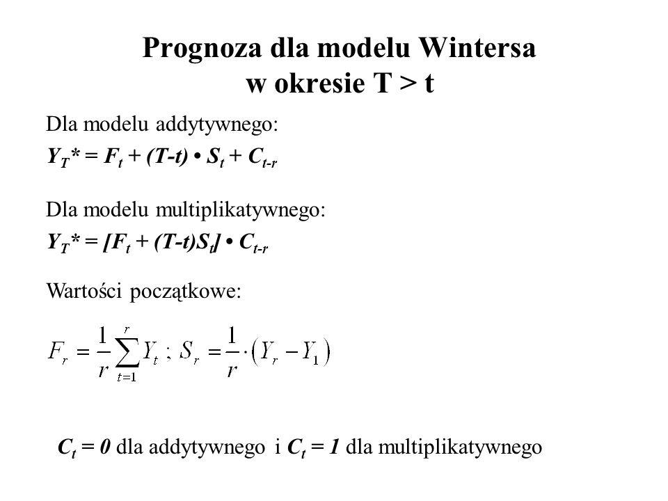Prognoza dla modelu Wintersa w okresie T > t
