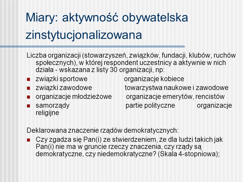 Miary: aktywność obywatelska zinstytucjonalizowana
