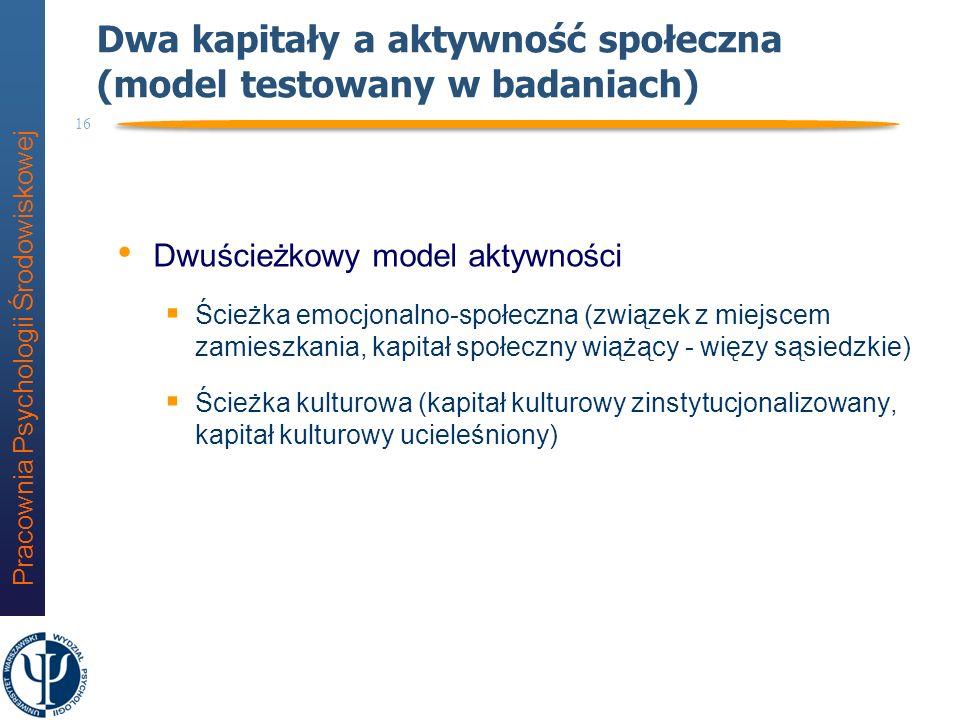 Dwa kapitały a aktywność społeczna (model testowany w badaniach)