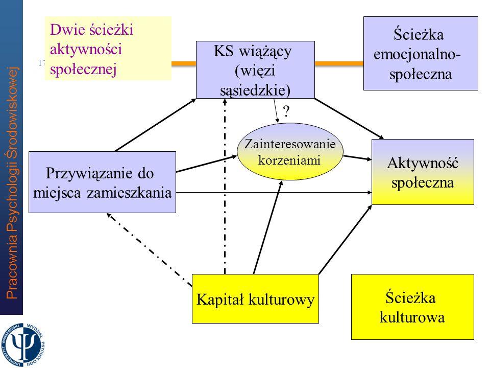 Dwie ścieżki aktywności społecznej Ścieżka emocjonalno- społeczna