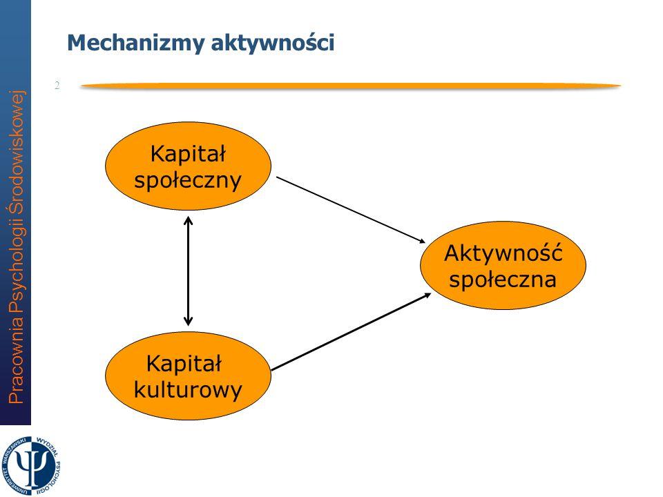 Mechanizmy aktywności