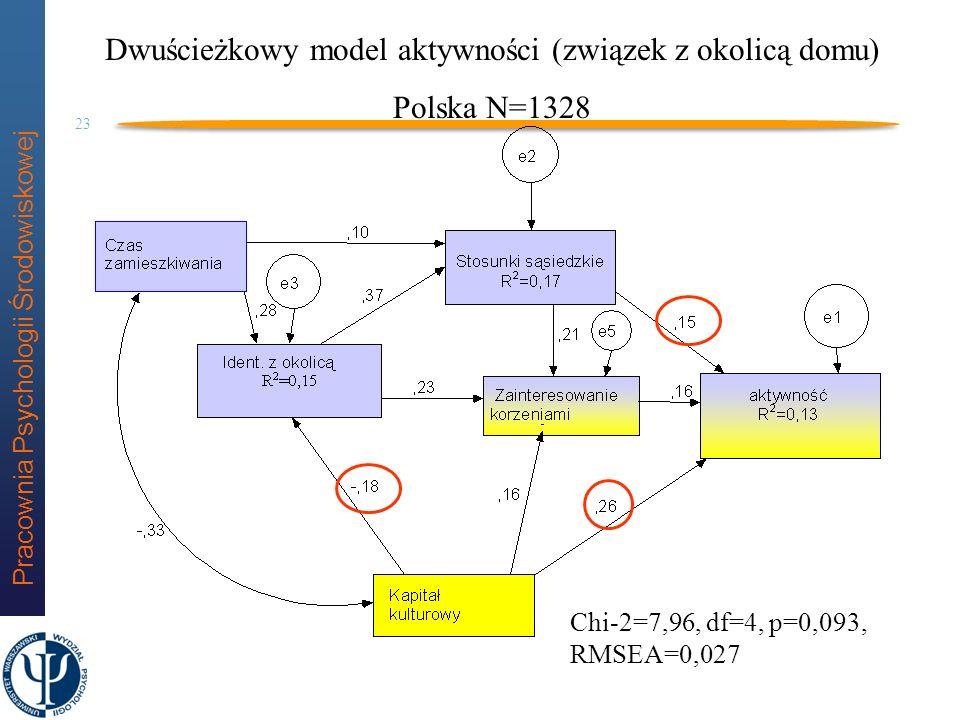 Dwuścieżkowy model aktywności (związek z okolicą domu)