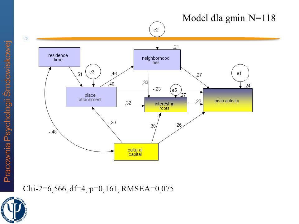 Model dla gmin N=118 Chi-2=6,566, df=4, p=0,161, RMSEA=0,075 e2 ,21
