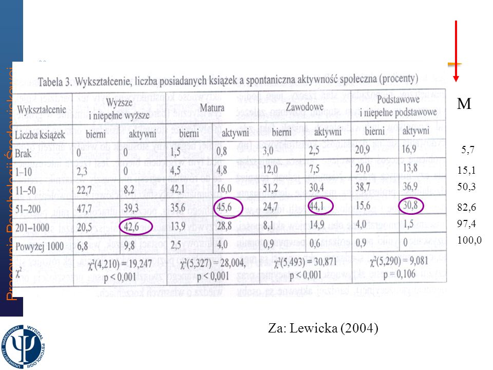 M 5,7 15,1 50,3 82,6 97,4 100,0 Za: Lewicka (2004)