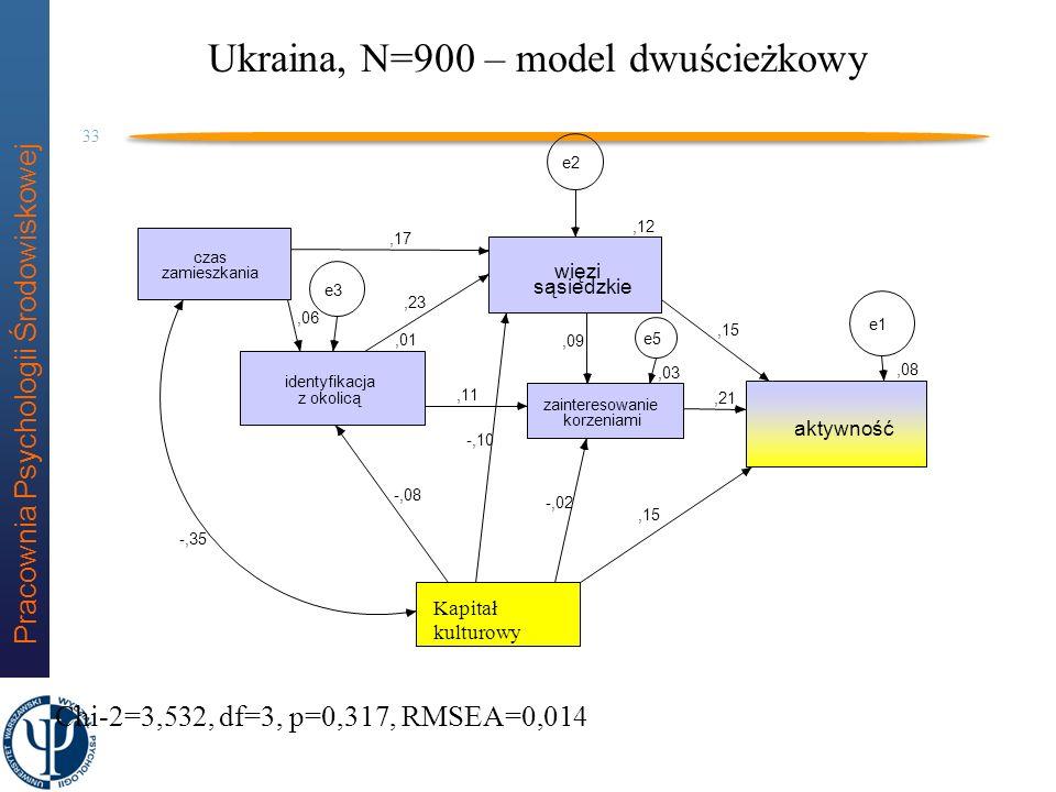 Ukraina, N=900 – model dwuścieżkowy