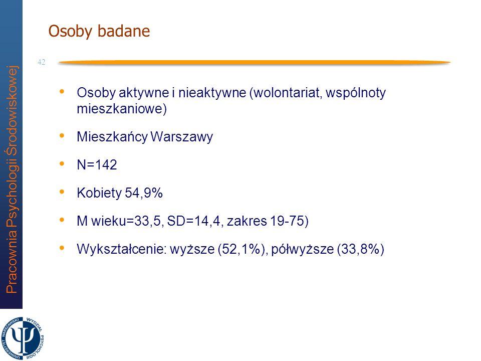 Osoby badane Osoby aktywne i nieaktywne (wolontariat, wspólnoty mieszkaniowe) Mieszkańcy Warszawy.