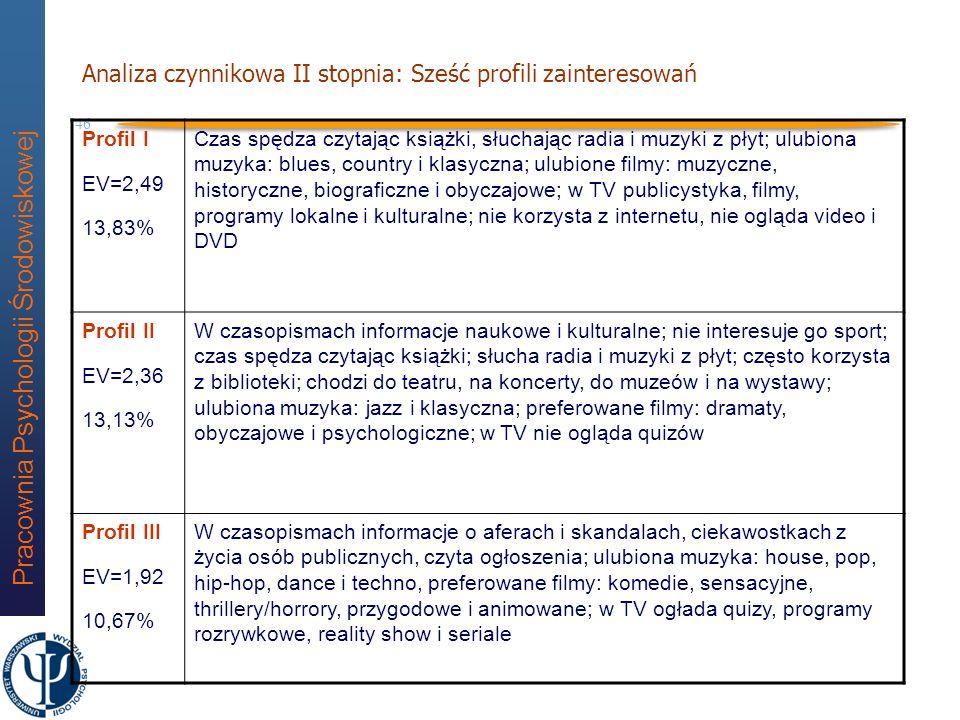 Analiza czynnikowa II stopnia: Sześć profili zainteresowań