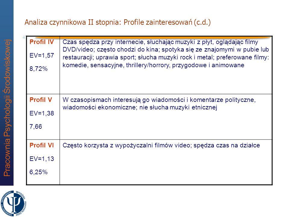 Analiza czynnikowa II stopnia: Profile zainteresowań (c.d.)
