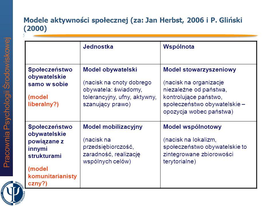 Modele aktywności społecznej (za: Jan Herbst, 2006 i P. Gliński (2000)