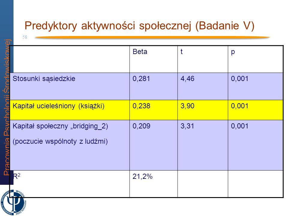 Predyktory aktywności społecznej (Badanie V)