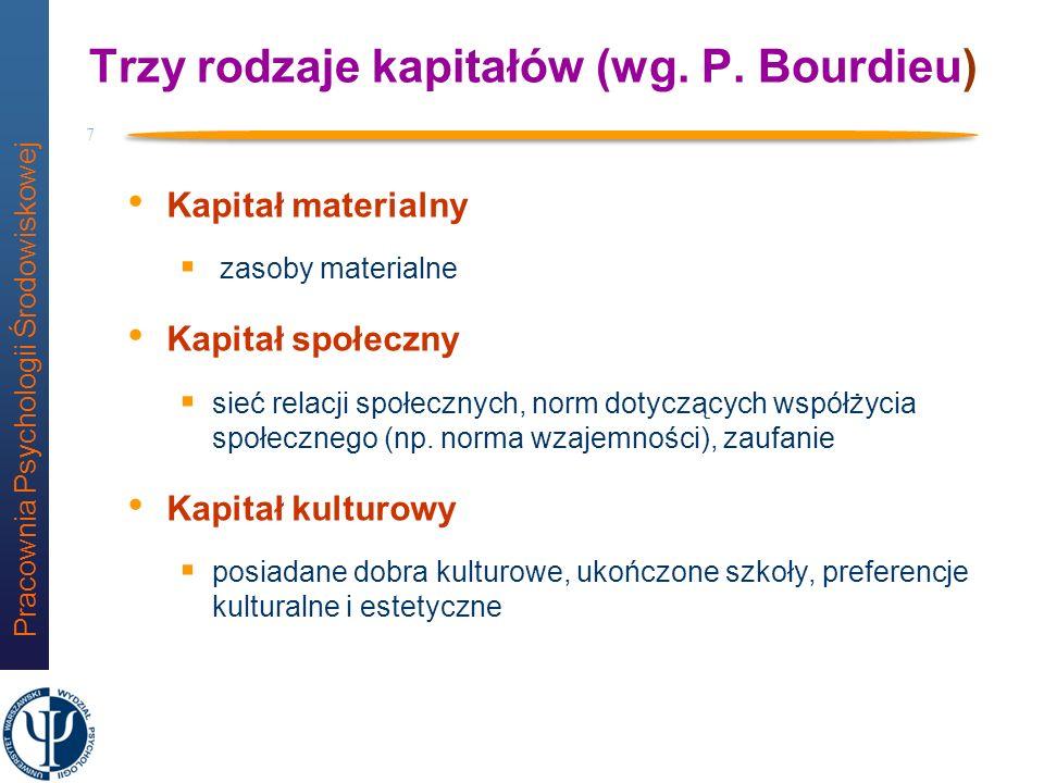 Trzy rodzaje kapitałów (wg. P. Bourdieu)