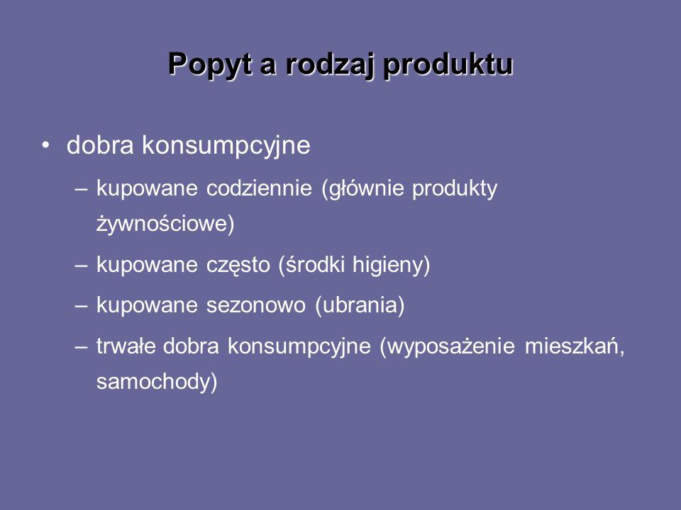 Popyt a rodzaj produktu