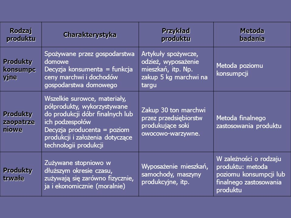 Rodzaj produktuCharakterystyka. Przykład produktu. Metoda badania. Produkty konsumpcyjne. Spożywane przez gospodarstwa domowe.