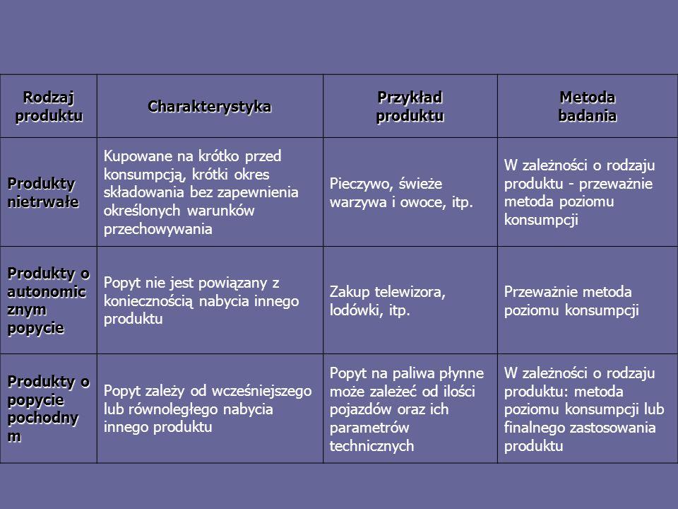 Rodzaj produktu Charakterystyka. Przykład produktu. Metoda badania. Produkty nietrwałe.