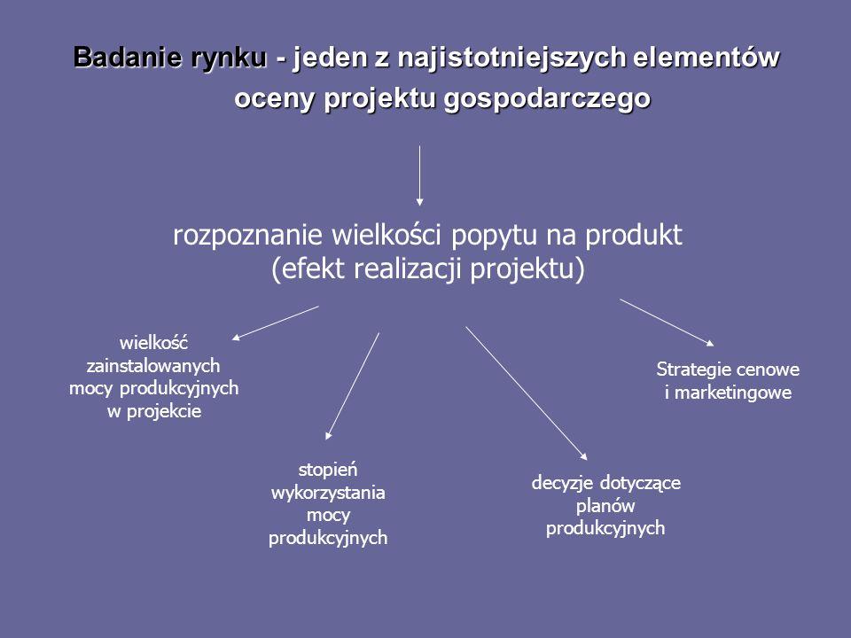 rozpoznanie wielkości popytu na produkt (efekt realizacji projektu)