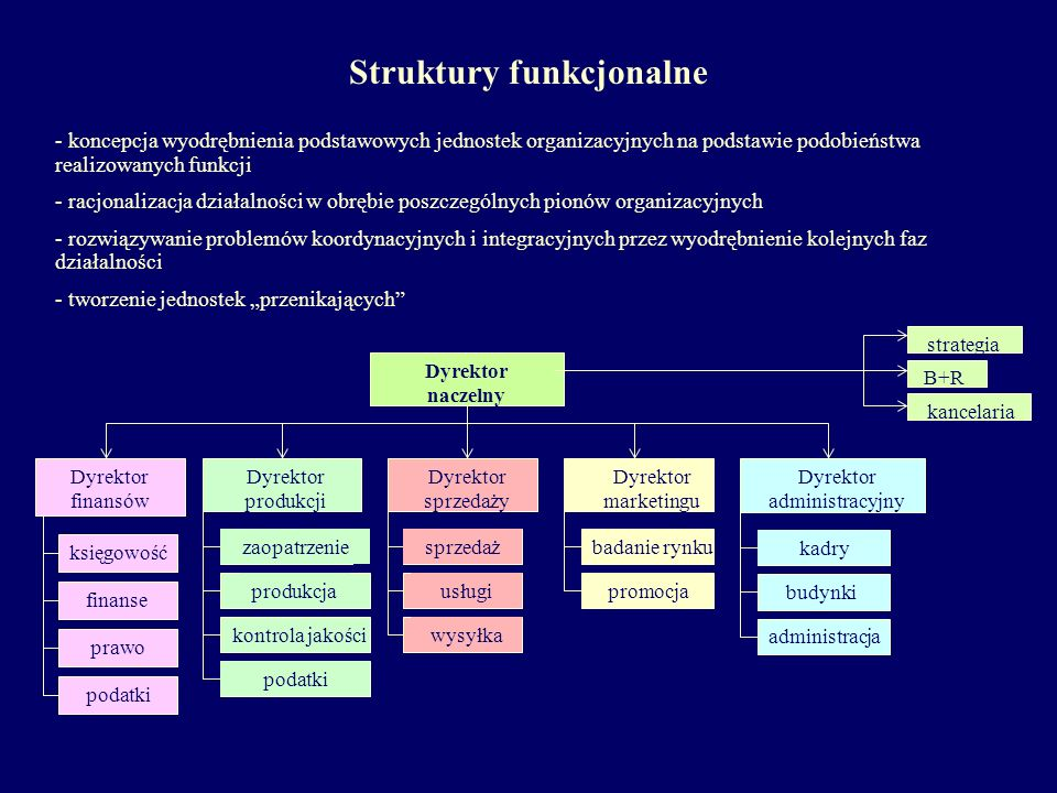 Struktury funkcjonalne