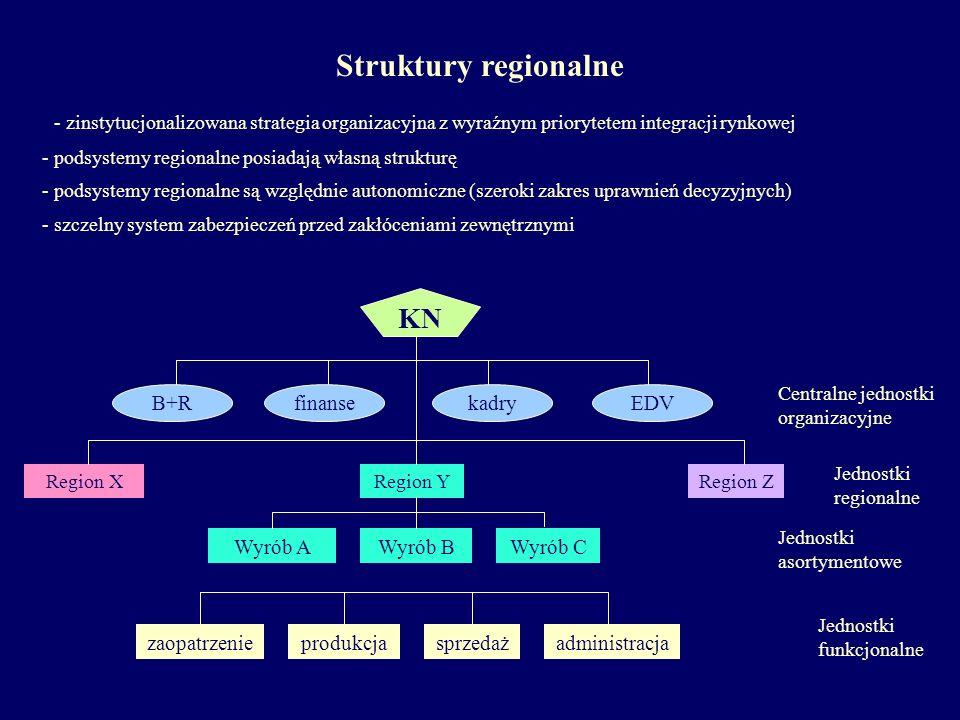Struktury regionalne KN