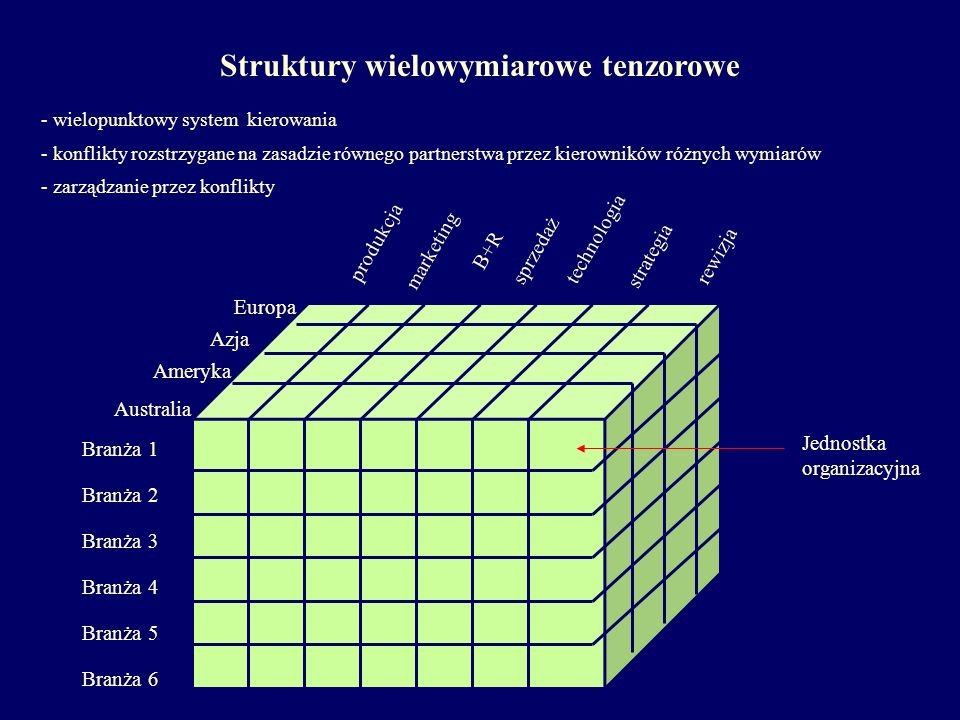 Struktury wielowymiarowe tenzorowe