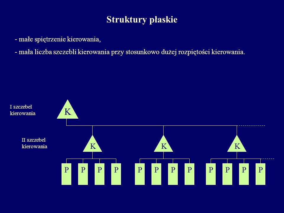 Struktury płaskie K K K K P P P P P P P P P P P P