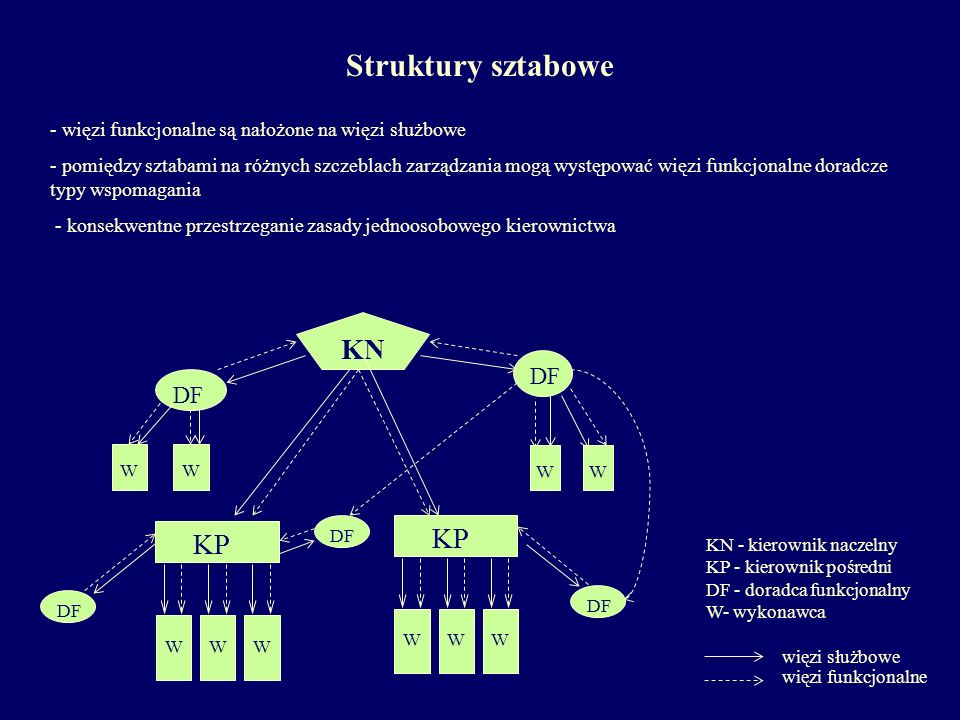 Struktury sztabowe KN KP KP DF DF