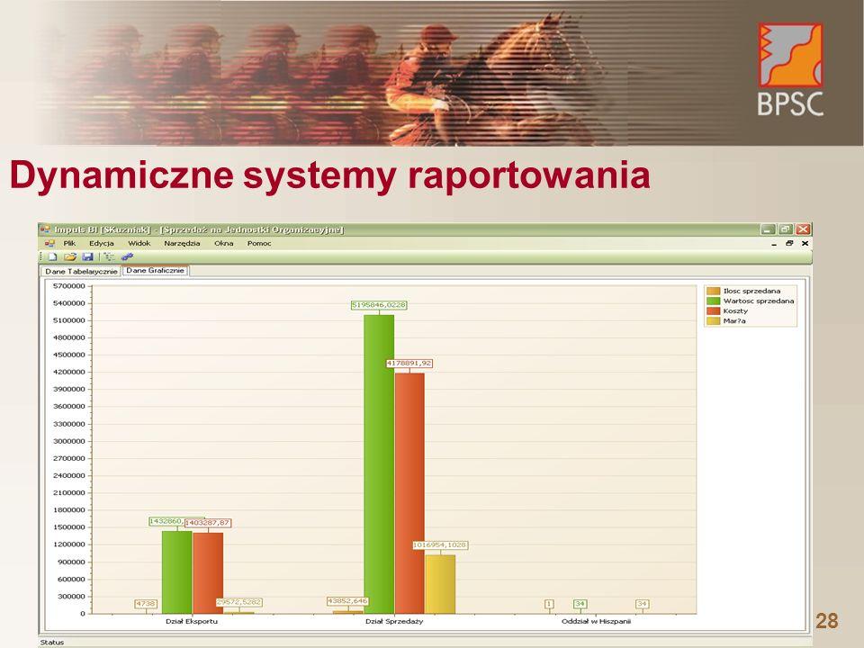 Dynamiczne systemy raportowania
