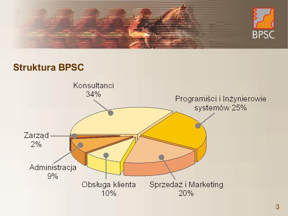 Struktura BPSC