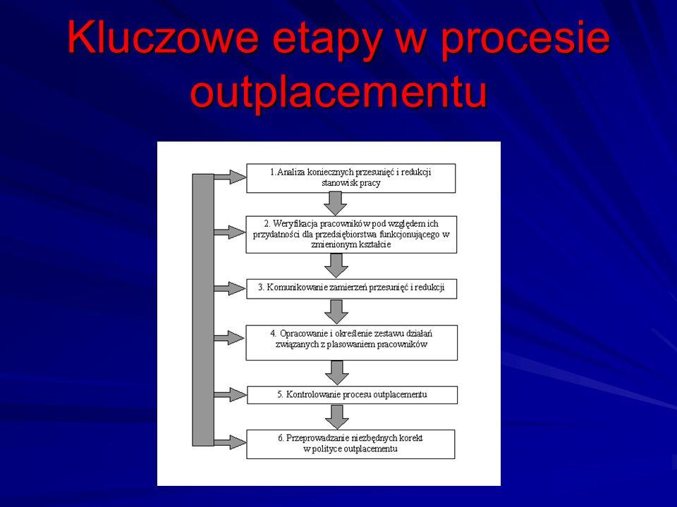 Kluczowe etapy w procesie outplacementu