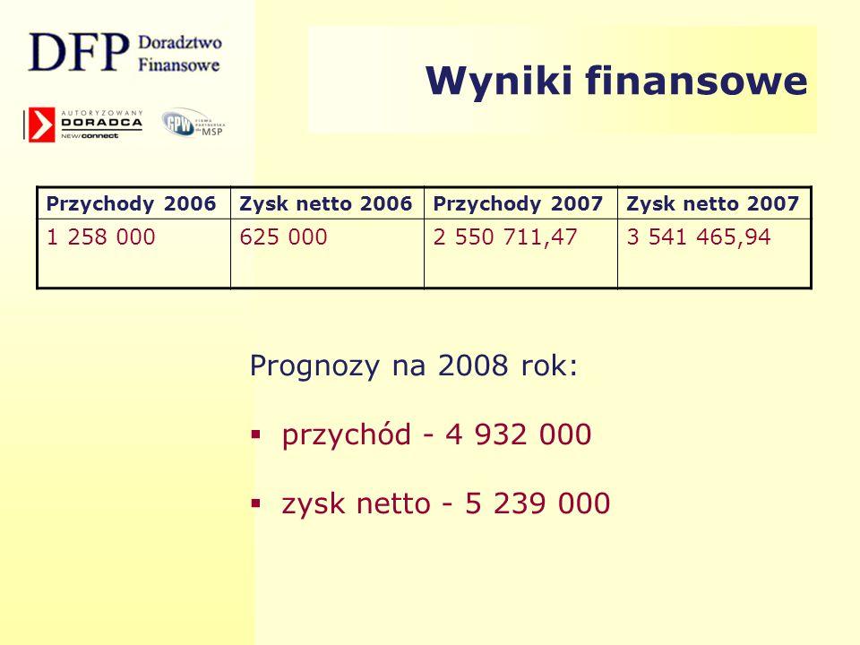 Wyniki finansowe Prognozy na 2008 rok: przychód - 4 932 000