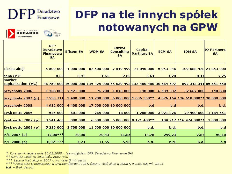 DFP Doradztwo Finansowe SA