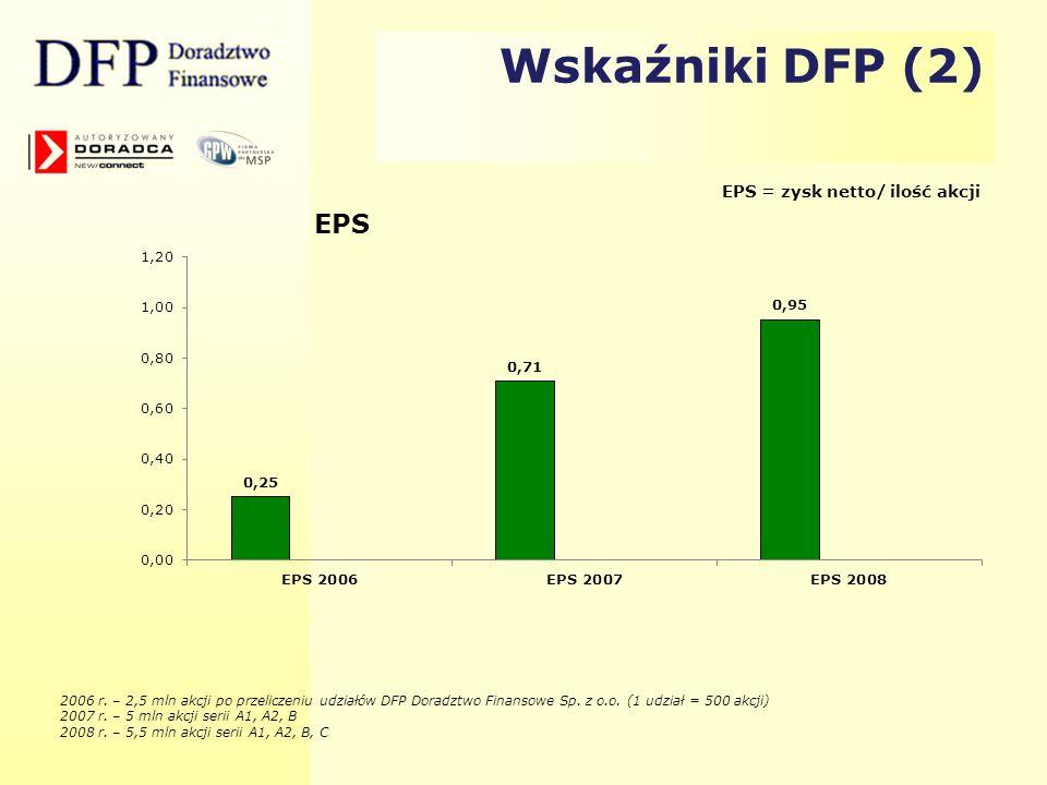 Wskaźniki DFP (2) EPS = zysk netto/ ilość akcji