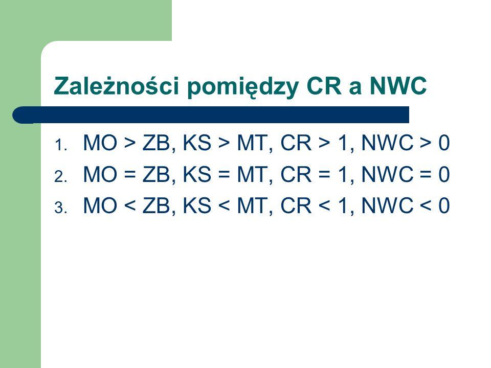 Zależności pomiędzy CR a NWC