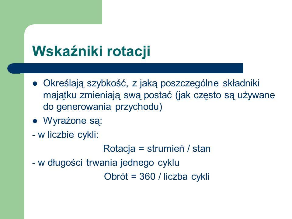 Rotacja = strumień / stan