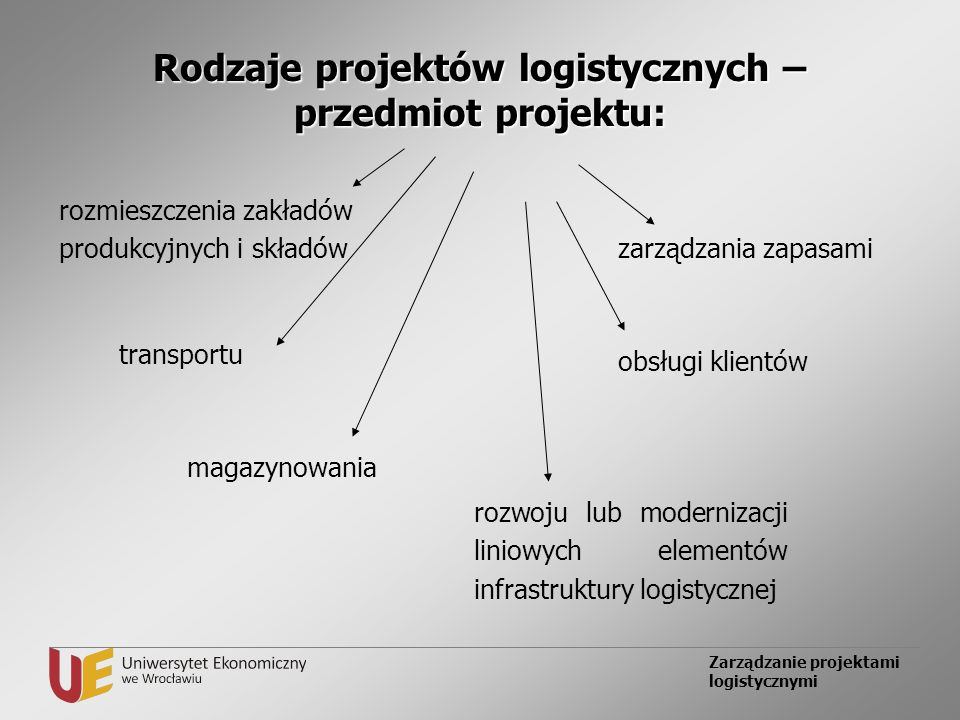 Rodzaje projektów logistycznych – przedmiot projektu: