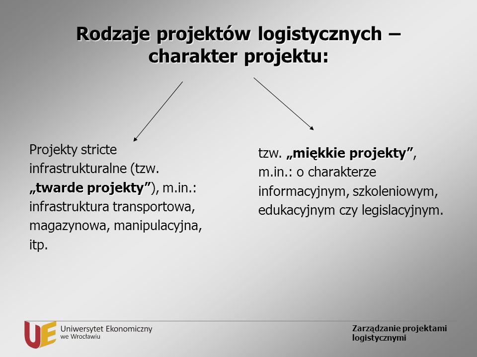 Rodzaje projektów logistycznych – charakter projektu:
