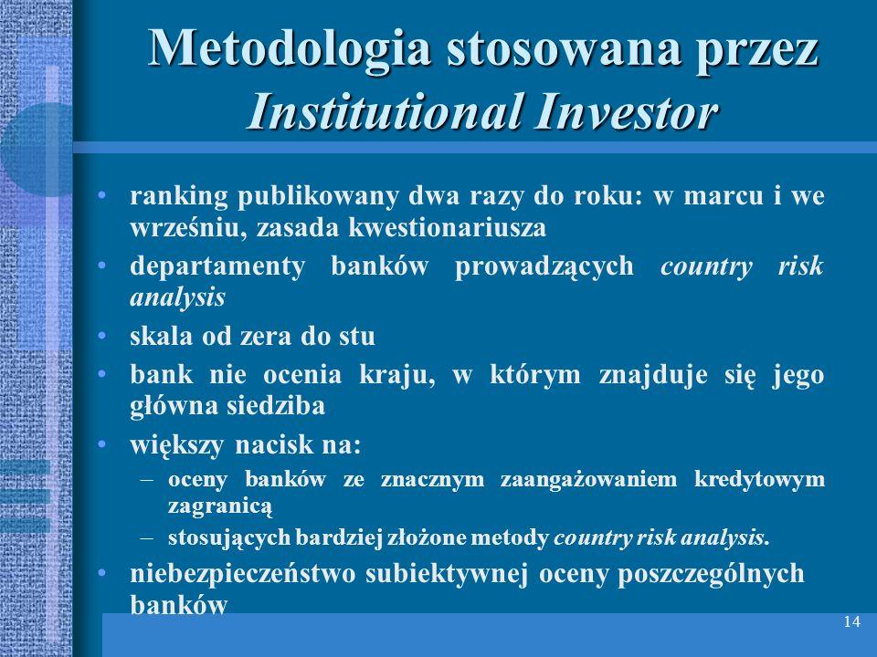 Metodologia stosowana przez Institutional Investor