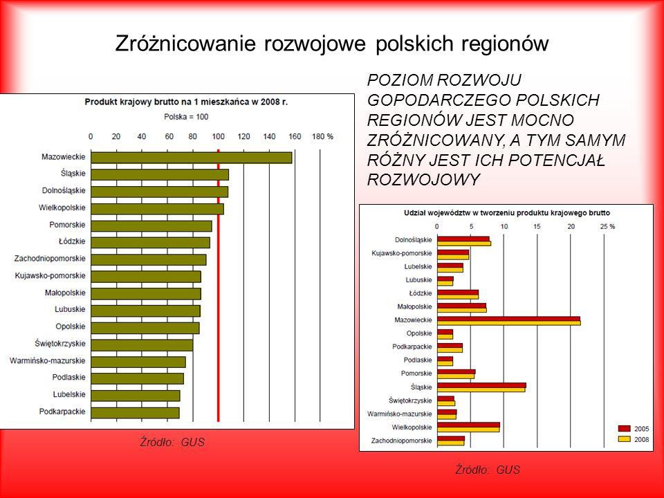 Zróżnicowanie rozwojowe polskich regionów