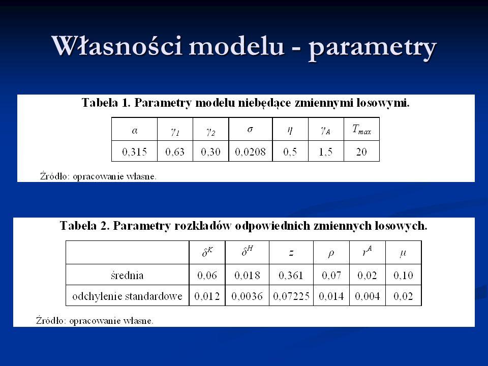 Własności modelu - parametry