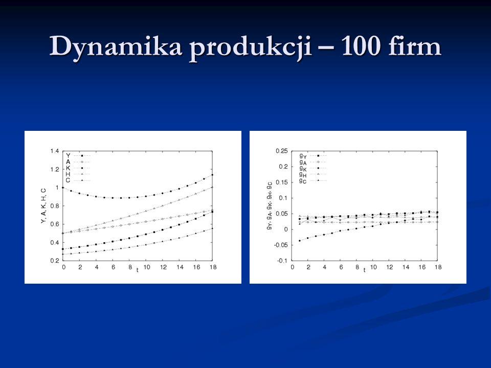 Dynamika produkcji – 100 firm