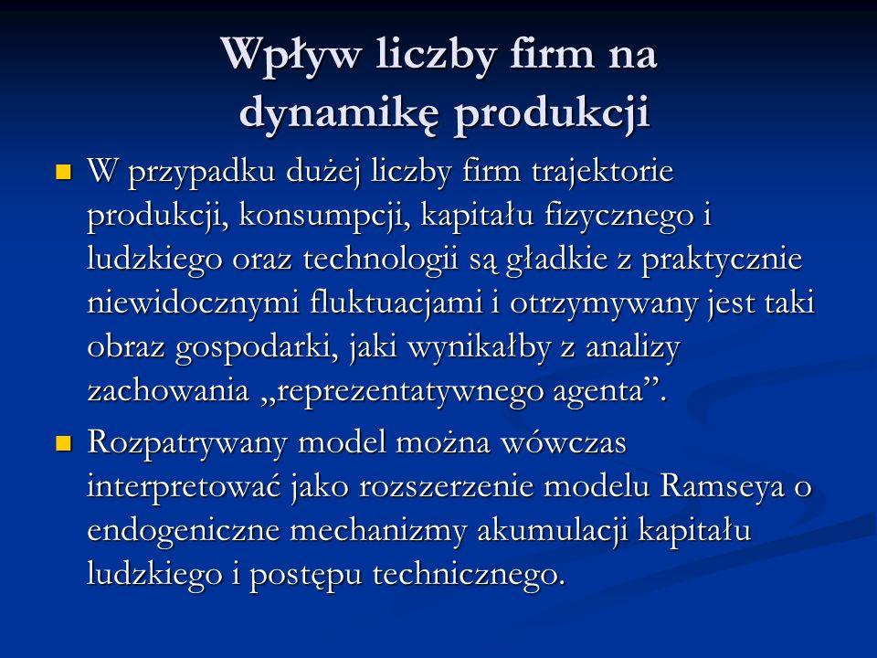 Wpływ liczby firm na dynamikę produkcji