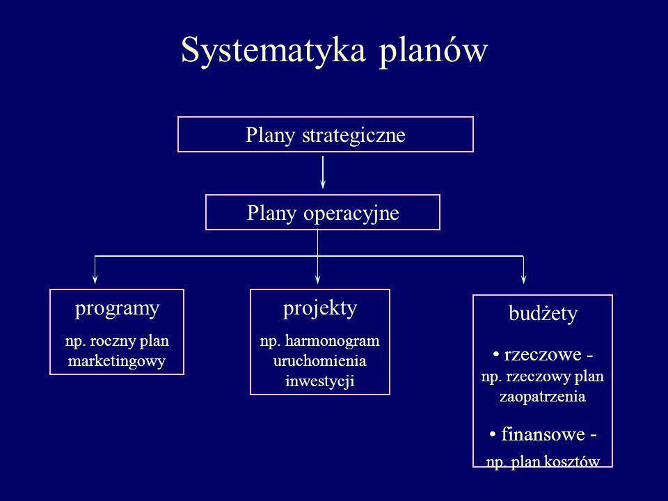 Systematyka planów Plany strategiczne Plany operacyjne programy
