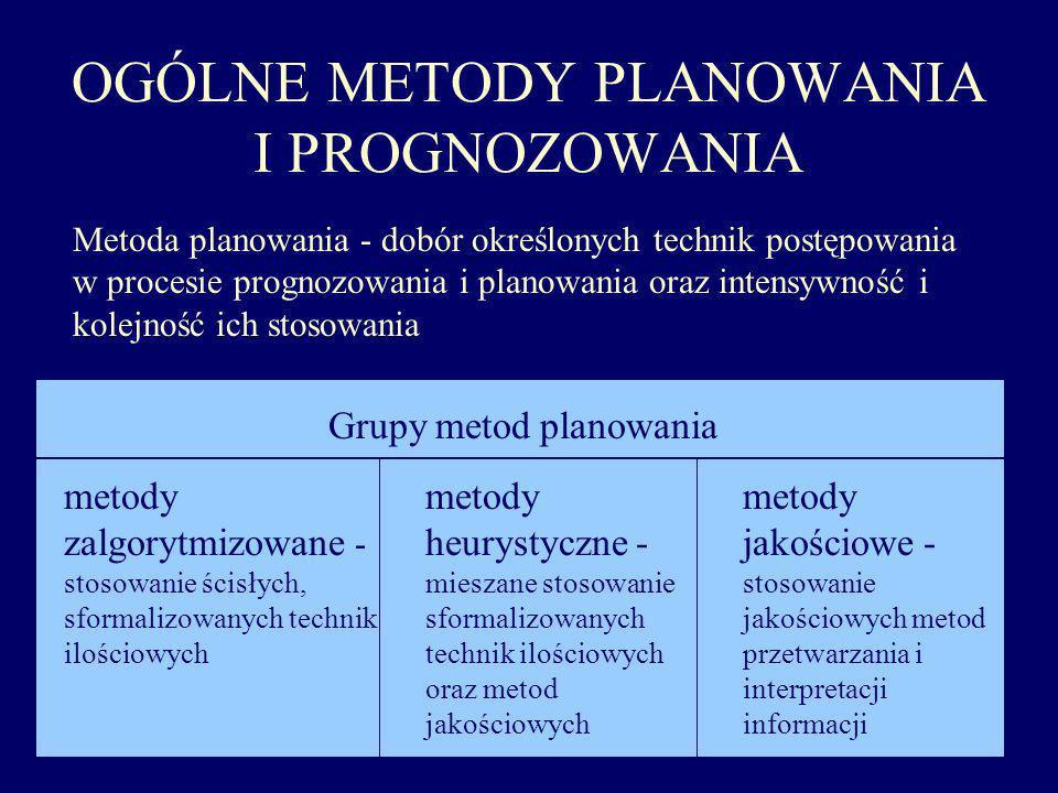 OGÓLNE METODY PLANOWANIA I PROGNOZOWANIA
