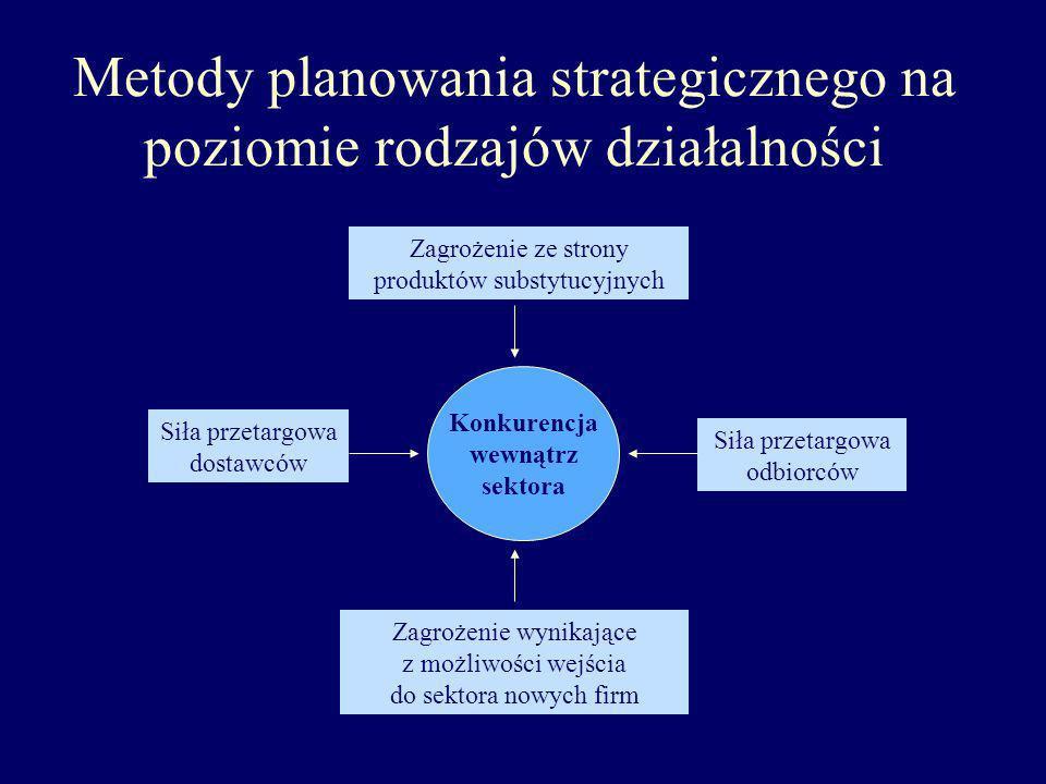 Metody planowania strategicznego na poziomie rodzajów działalności
