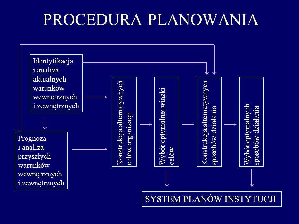 PROCEDURA PLANOWANIA SYSTEM PLANÓW INSTYTUCJI