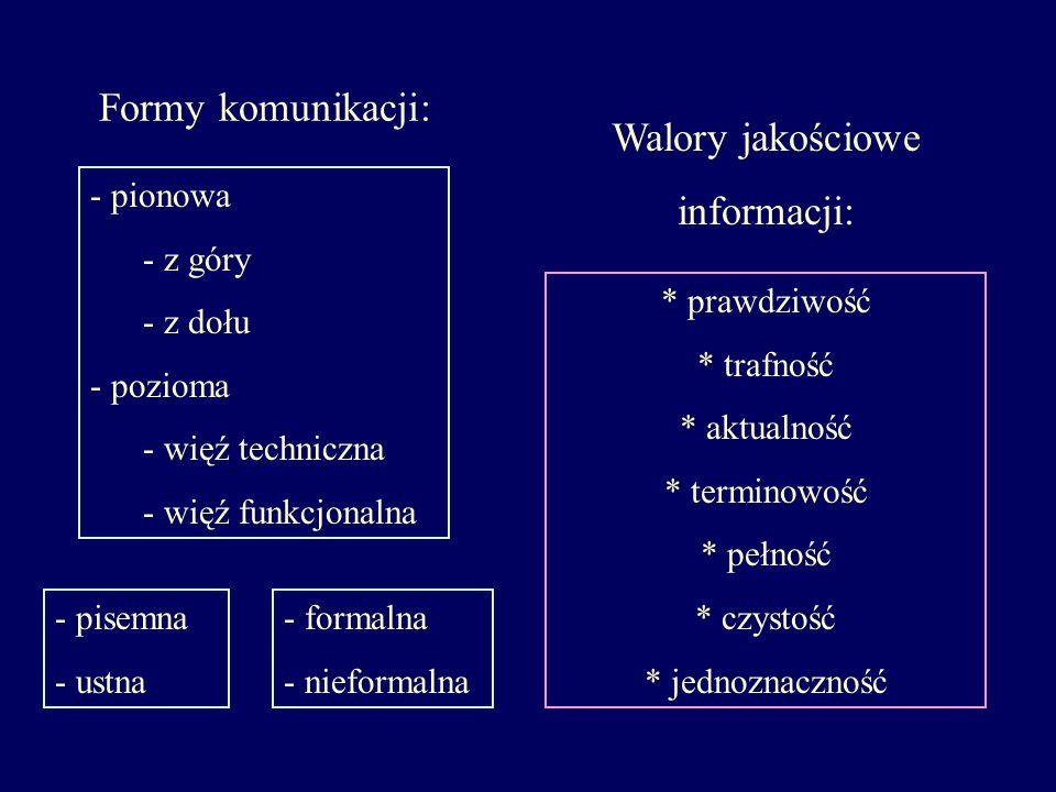Formy komunikacji: Walory jakościowe informacji: pionowa z góry z dołu