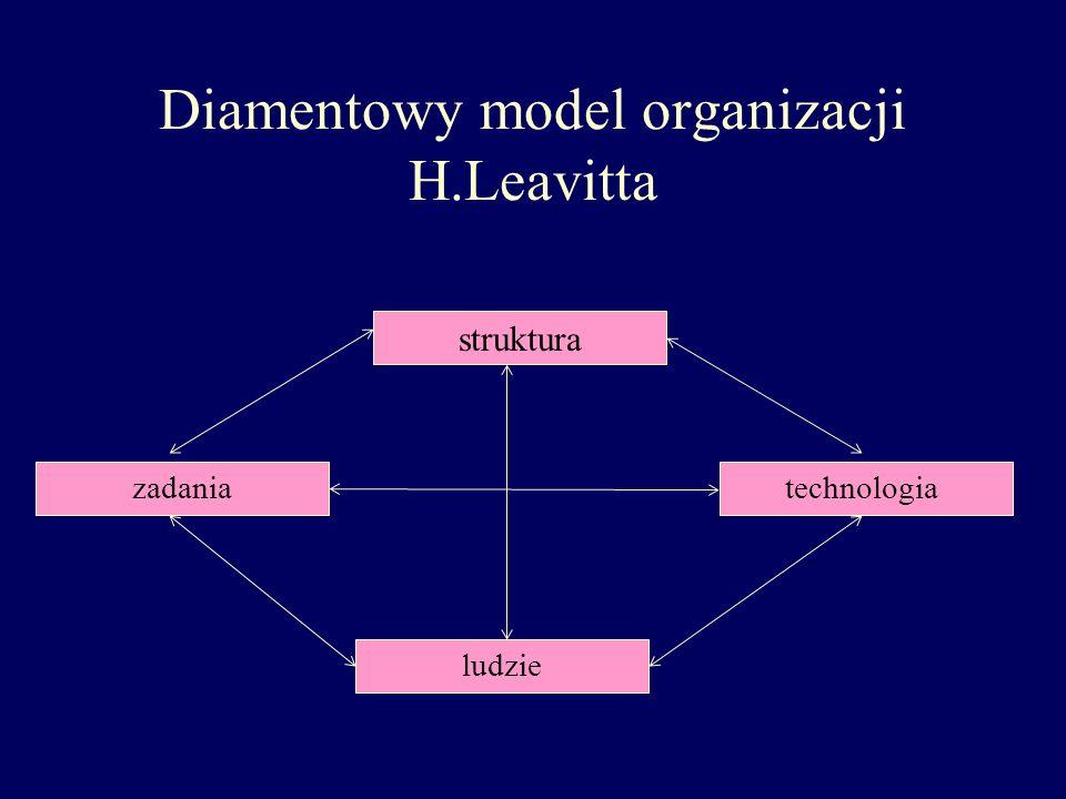 Diamentowy model organizacji H.Leavitta