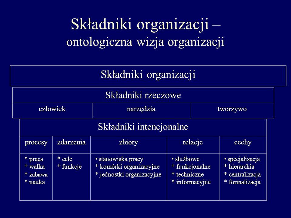 Składniki organizacji – ontologiczna wizja organizacji