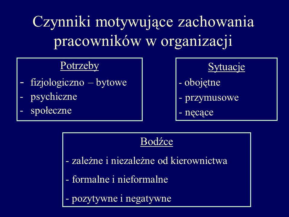Czynniki motywujące zachowania pracowników w organizacji