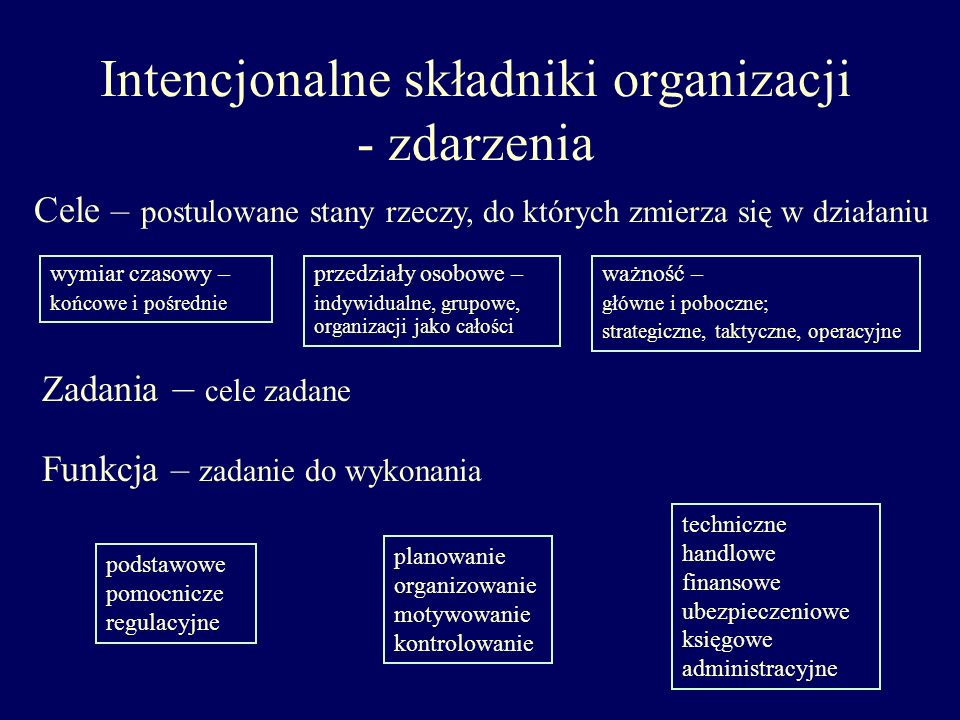 Intencjonalne składniki organizacji - zdarzenia