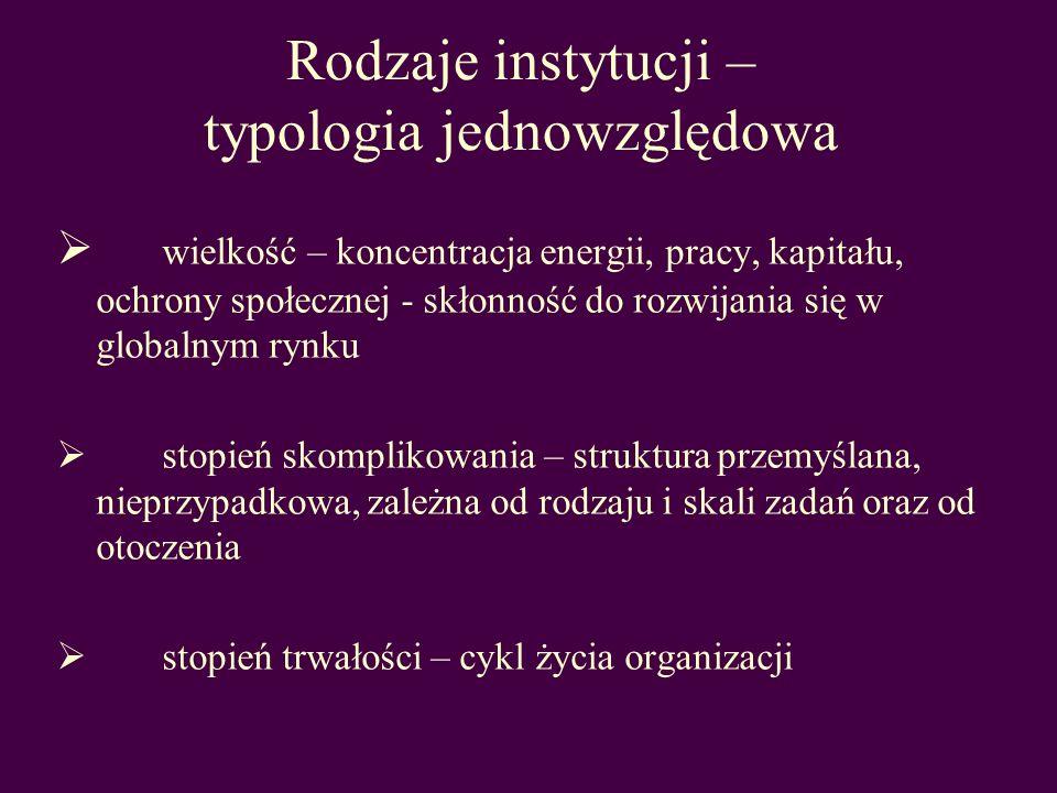Rodzaje instytucji – typologia jednowzględowa
