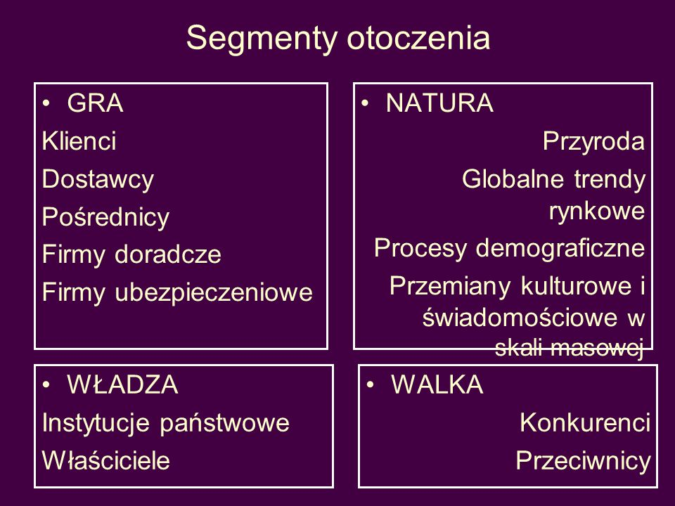 Segmenty otoczenia GRA Klienci Dostawcy Pośrednicy Firmy doradcze